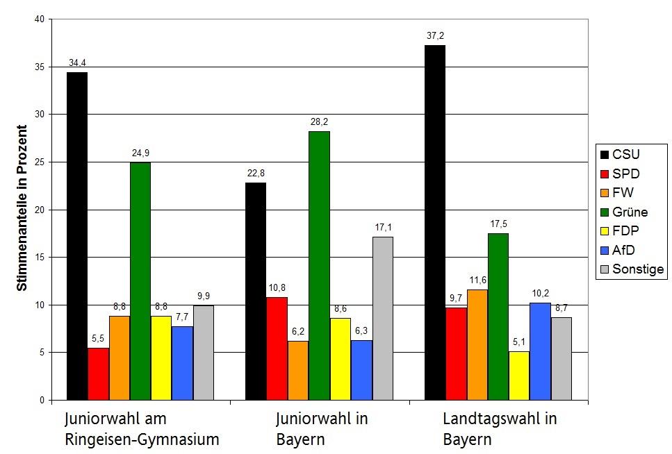 Juniorwahl 2018 Ergebnis-Grafik